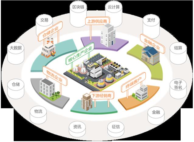 以产业互联网助力搭建大宗商品智慧供应链管理体系