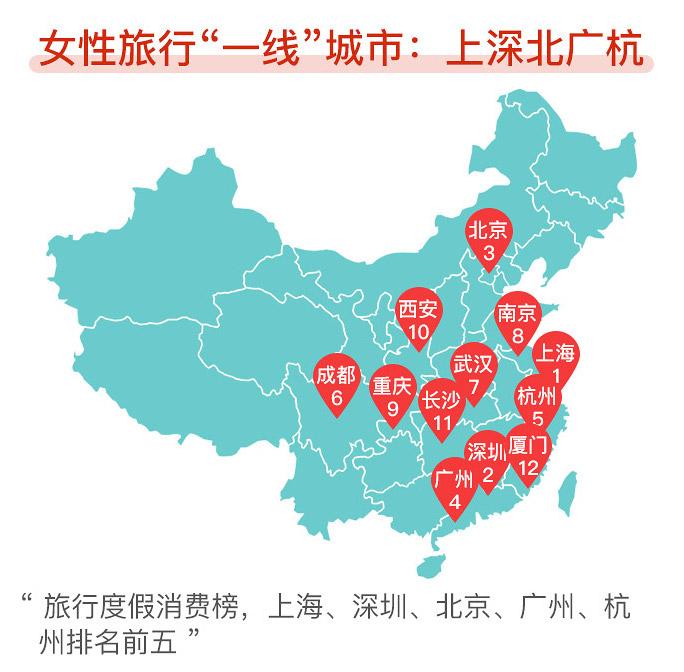 中国旅游行业女性游客居多 旅拍需求井喷式增长!