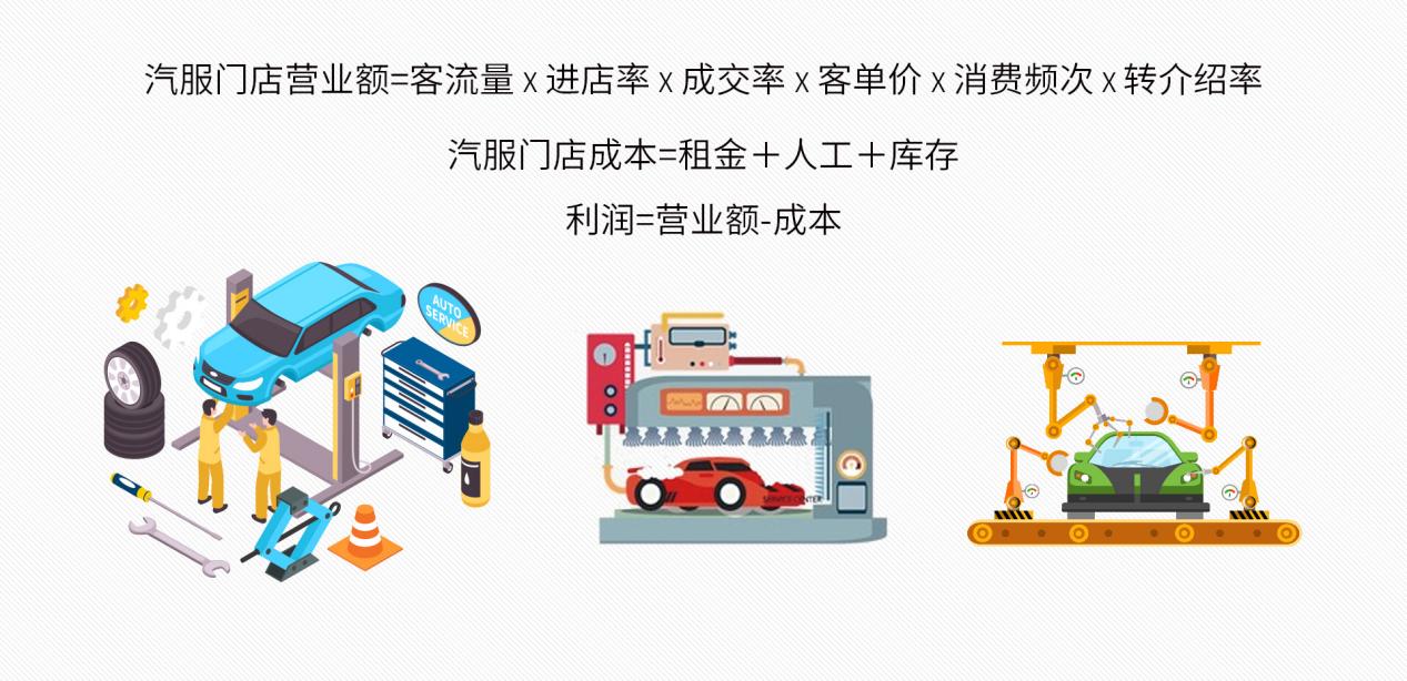 车店互联成汽车服务终端门店转型数字化第一步