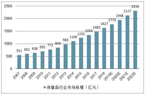 张太和:国产保健品牌,乘风造势正当时