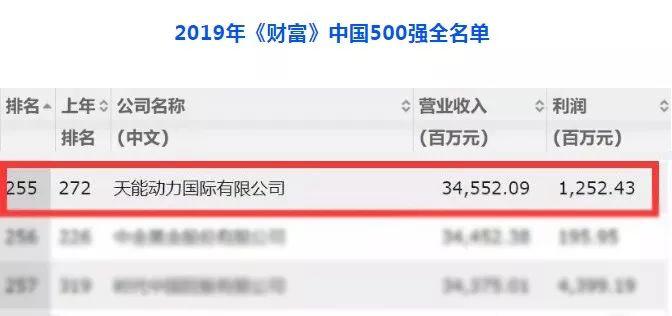 行业第一!天能连续七年入围《财富》中国500强!