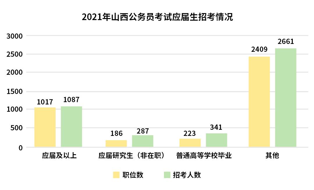 犀鸟公考深度解读:2021或成为史上最大公考季